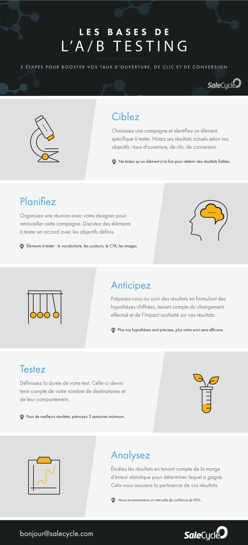 infographie A/B testing email