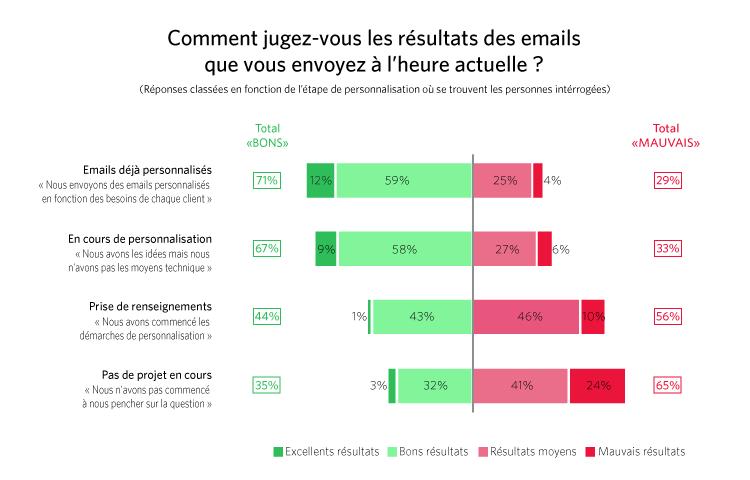 Résultats email classique vs email personnalisé