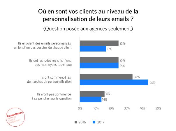 Graph étape personnalisation agences