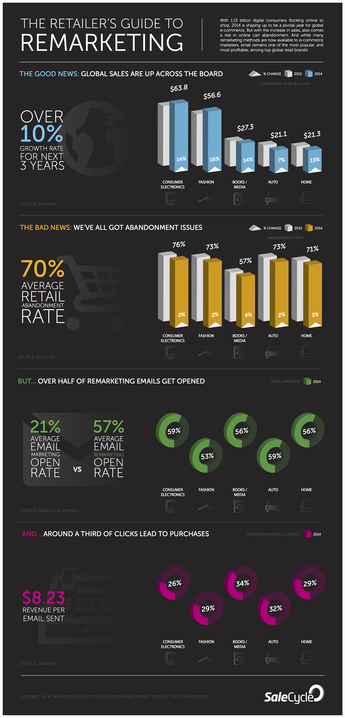 Infographic - The Retailer's Guide to Remarketing
