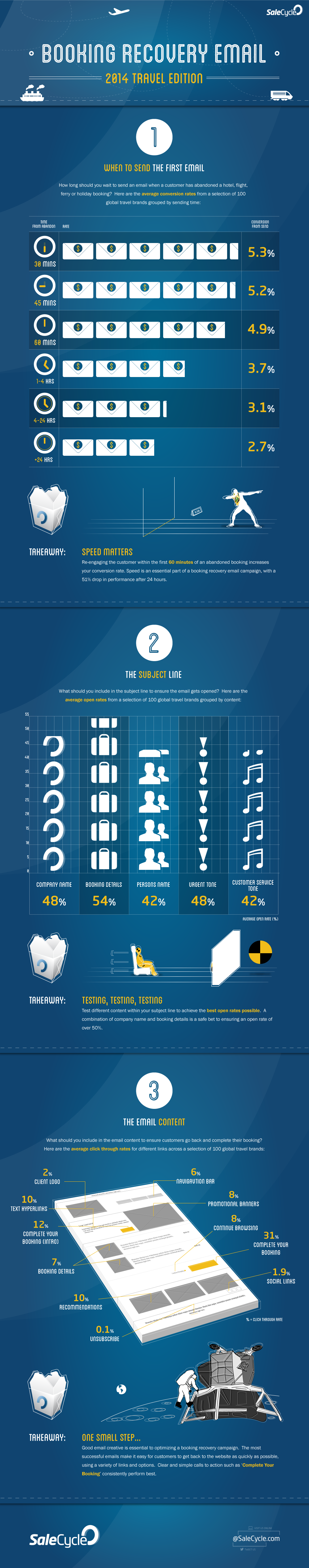 Infographic - Booking Recovery Email Travel 2014