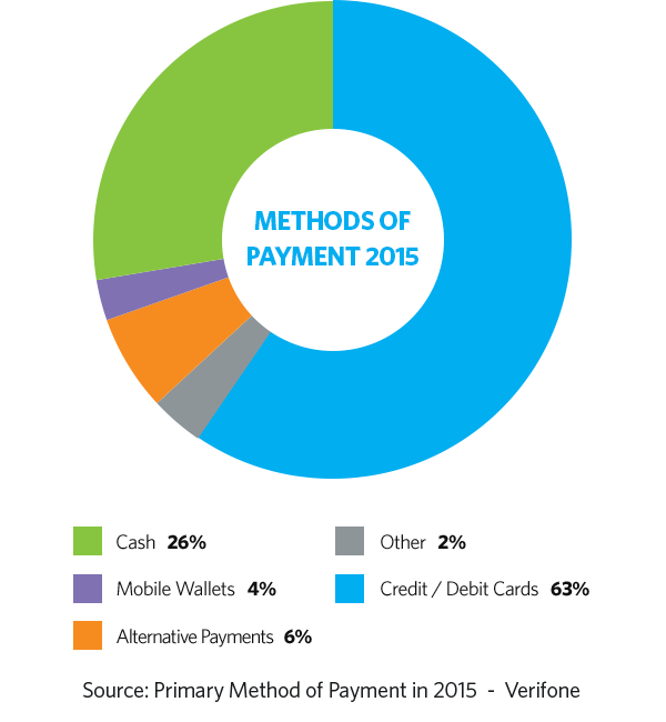 Payment Methods by Survey Monkey