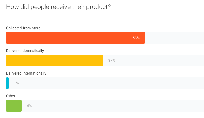 37% of consumers have products delivered
