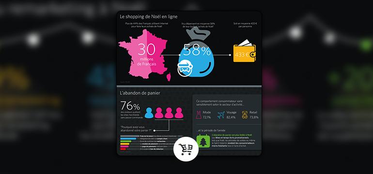 Shopping de Noël : quel impact sur le comportement des consommateurs ?