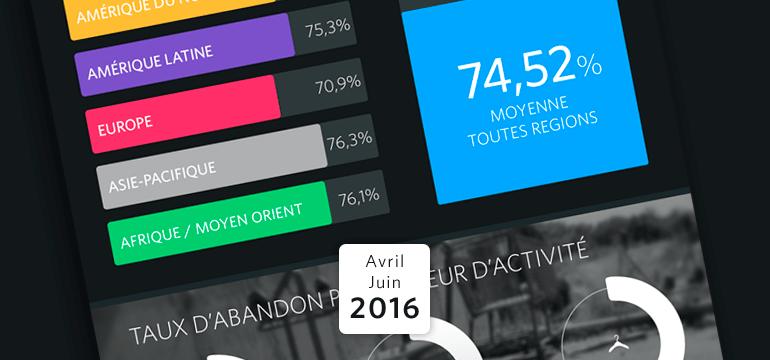 [Infographie] Nos Tendances Remarketing pour le 2ème trimestre 2016