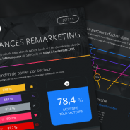 [Infographie] Tendances Remarketing – 3ème Trimestre 2017